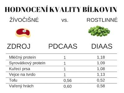 Hodnocení kvality bílkovin. Jsou rostlinné bílkoviny plnohodnotné?